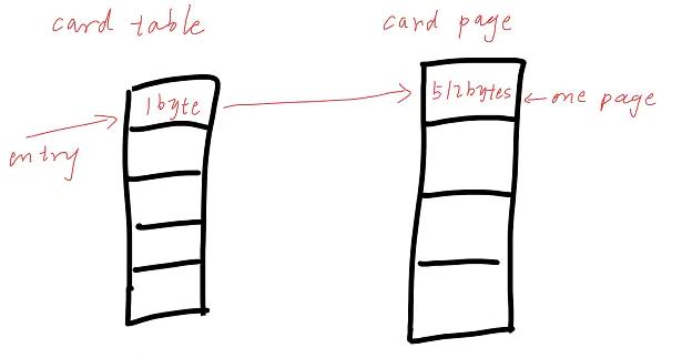 CardTable