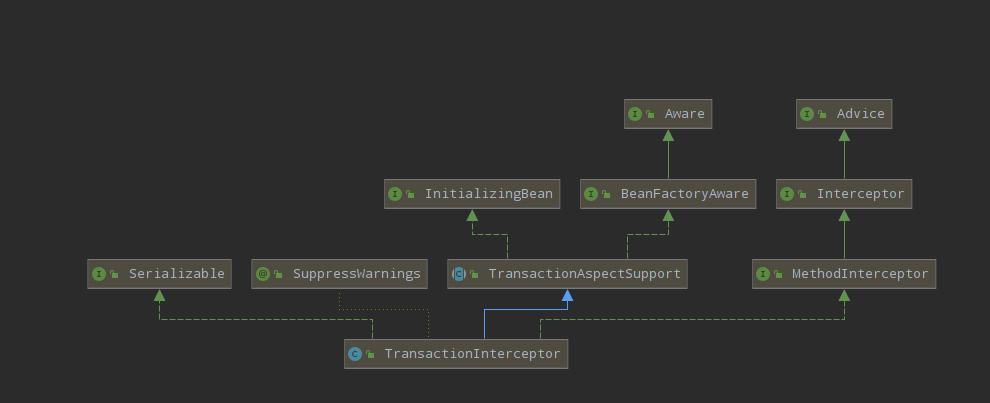 TransactionInterceptor